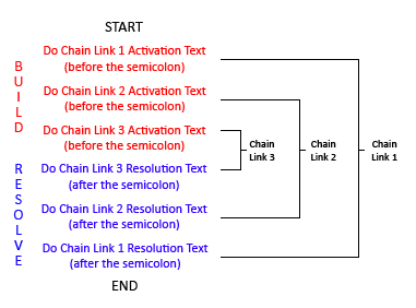 Chain Diagram